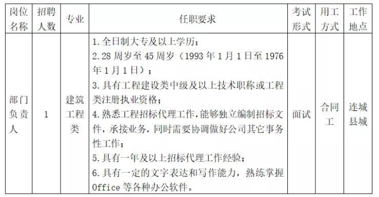 连城县国有资产产权交易服务有限公司面向社会公开选聘专业技术人员的公告